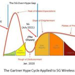 The 5G Over-Hype Gap